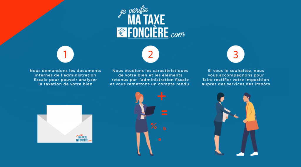 Schéma du parcours pour la taxe foncière des locaux professionnels avec notre cabinet d'avocat.